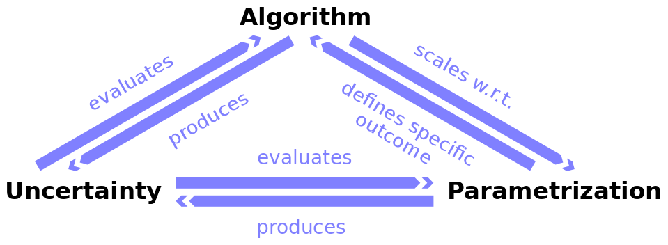The three main challenges in the process of segmenting and labeling multivariate time series data.