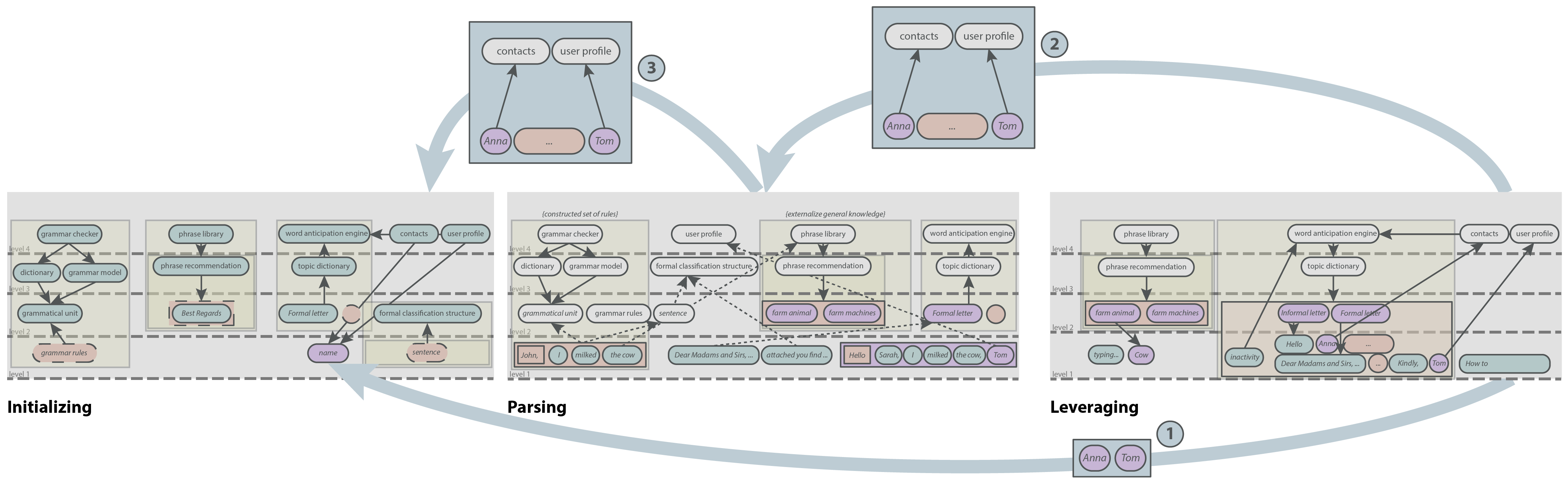 Iterative refinement of the provenance task abstraction framework.