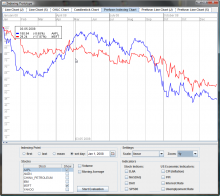 Prototype application showing an indexed line chart with two stocks