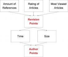 Two-step calculation process. At first points are computed on a revision basis using the three former described social rewarding methods. In a second step the points are weighted according to time and size factors and summed up for an author.